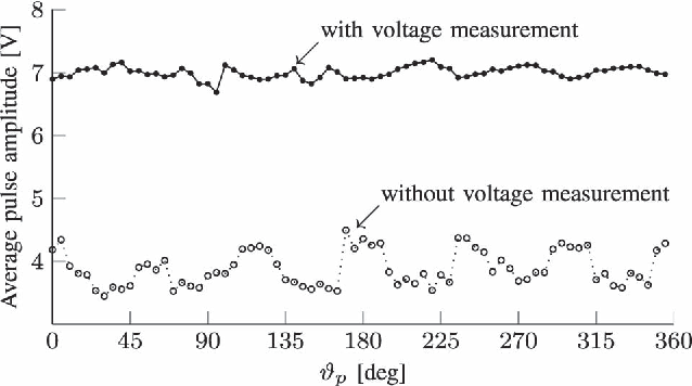 Figure 3 from Benefits of Direct Phase Voltage Measurement
