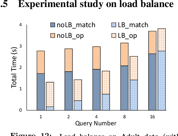 Figure 12: Load balance on Adult data (with 100M data points)