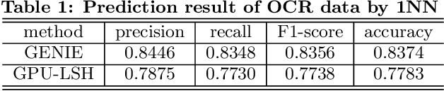 Table 1: Prediction result of OCR data by 1NN