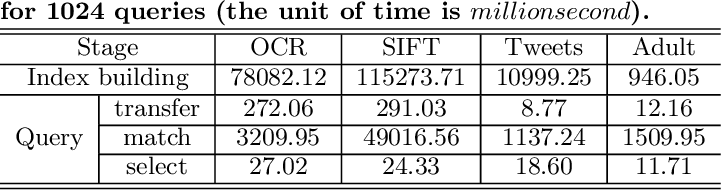 Table 2: Time profiling of different stages of GENIE for 1024 queries (the unit of time is millionsecond).