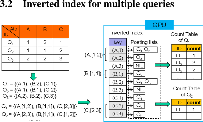 Figure 1: An illustration of the inverted index on a relational table. Multiple queries are processed, accessing the inverted index in parallel.