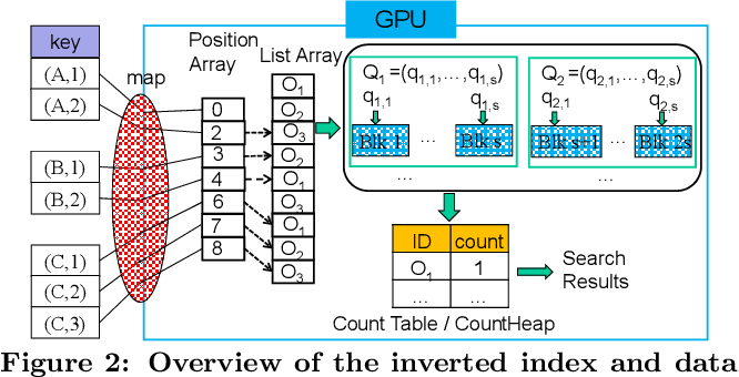Figure 2: Overview of the inverted index and data flow on the GPU.