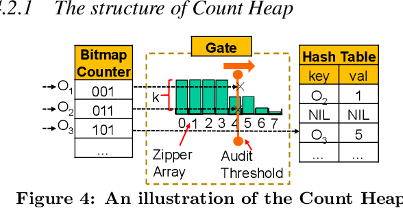 Figure 4: An illustration of the Count Heap.