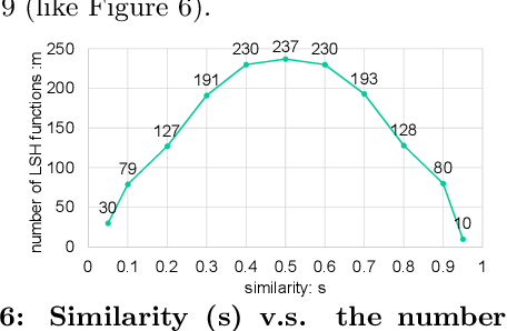 Figure 6: Similarity (s) v.s. the number of minimum required LSH functions (m) with constraint Pr[|ch/m − s| ≤ ] ≥ 1 − δ where = δ = 0.06. By Theorem 5.1, m = 2 ln(3/δ)