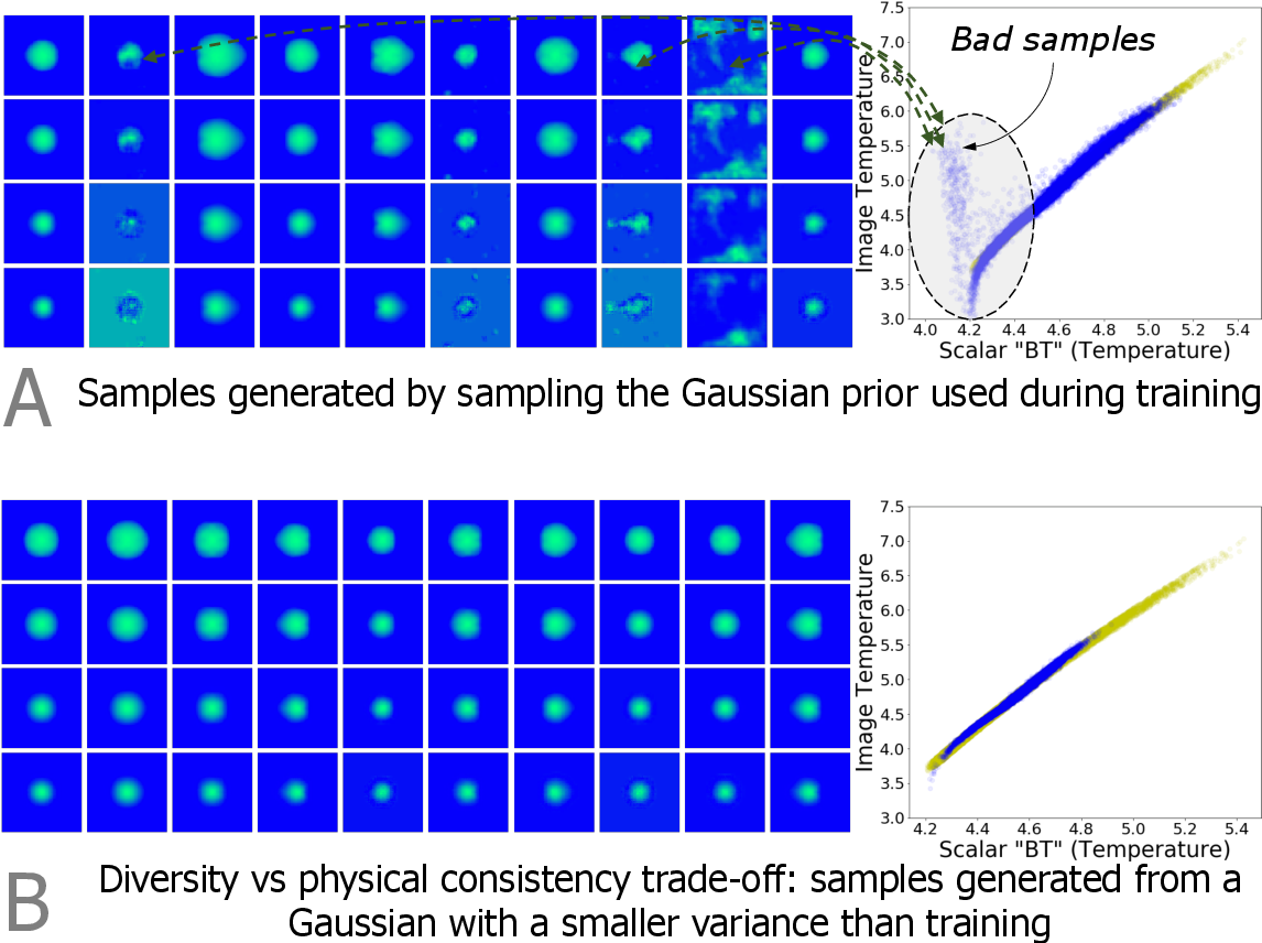 Figure 3 for Exploring Generative Physics Models with Scientific Priors in Inertial Confinement Fusion