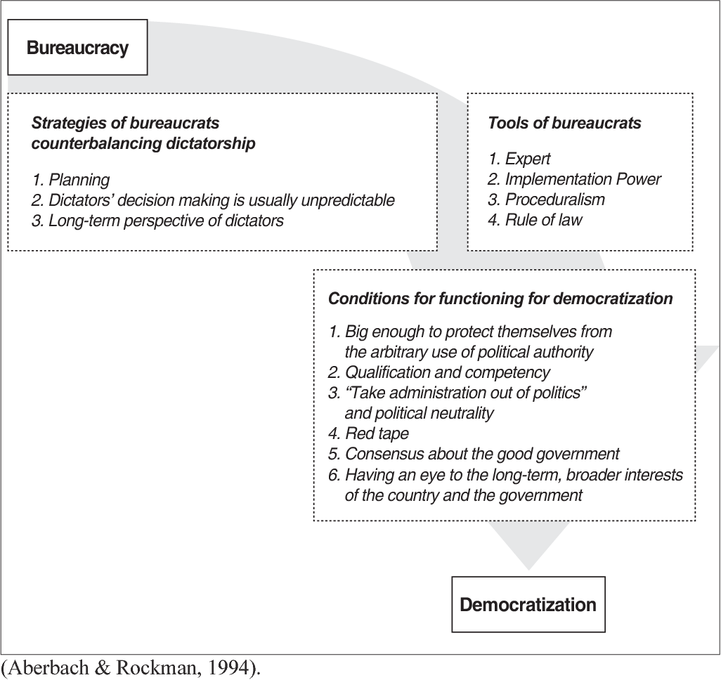 figure 1 from revisiting bureaucratic dysfunction the role of Diagram of Waste