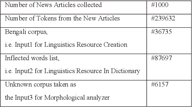 Bengali Noun Morphological Analyzer - Semantic Scholar
