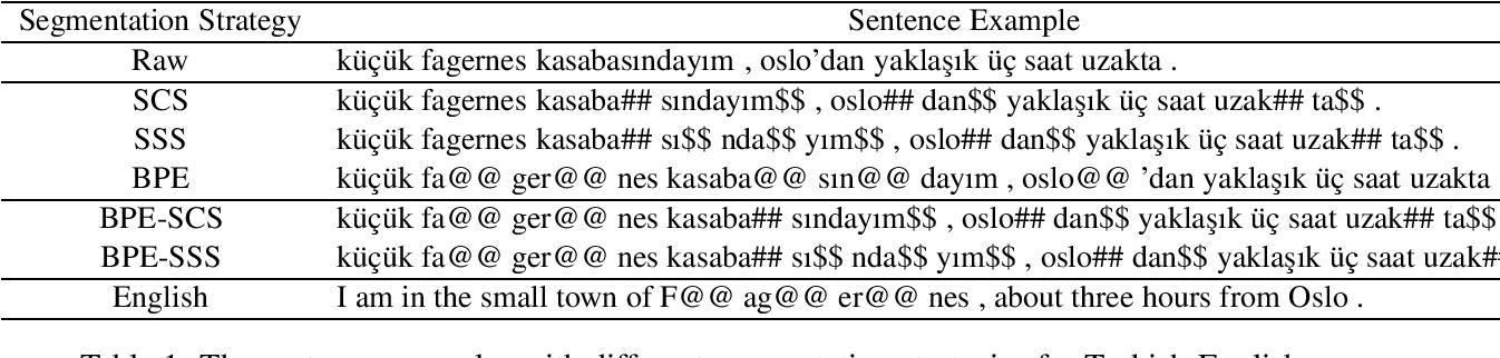 Figure 1 for Morphological Word Segmentation on Agglutinative Languages for Neural Machine Translation