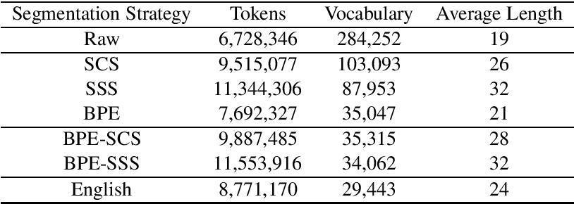 Figure 4 for Morphological Word Segmentation on Agglutinative Languages for Neural Machine Translation