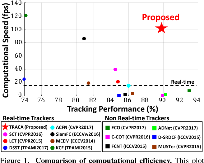 Figure 1 for Context-aware Deep Feature Compression for High-speed Visual Tracking