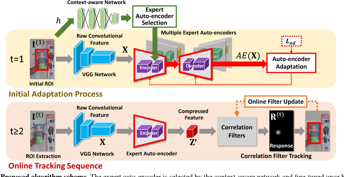 Figure 3 for Context-aware Deep Feature Compression for High-speed Visual Tracking