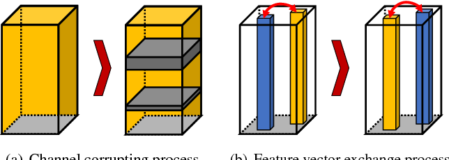 Figure 4 for Context-aware Deep Feature Compression for High-speed Visual Tracking