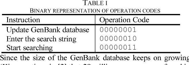 TABLE I BINARY REPRESENTATION OF OPERATION CODES
