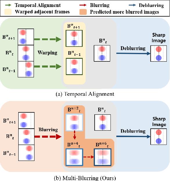 Figure 2 for Blur More To Deblur Better: Multi-Blur2Deblur For Efficient Video Deblurring
