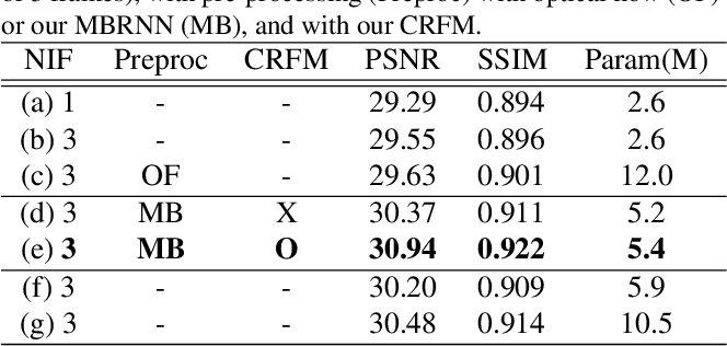 Figure 3 for Blur More To Deblur Better: Multi-Blur2Deblur For Efficient Video Deblurring