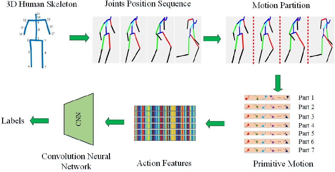 Figure 1 for Object Activity Scene Description, Construction and Recognition