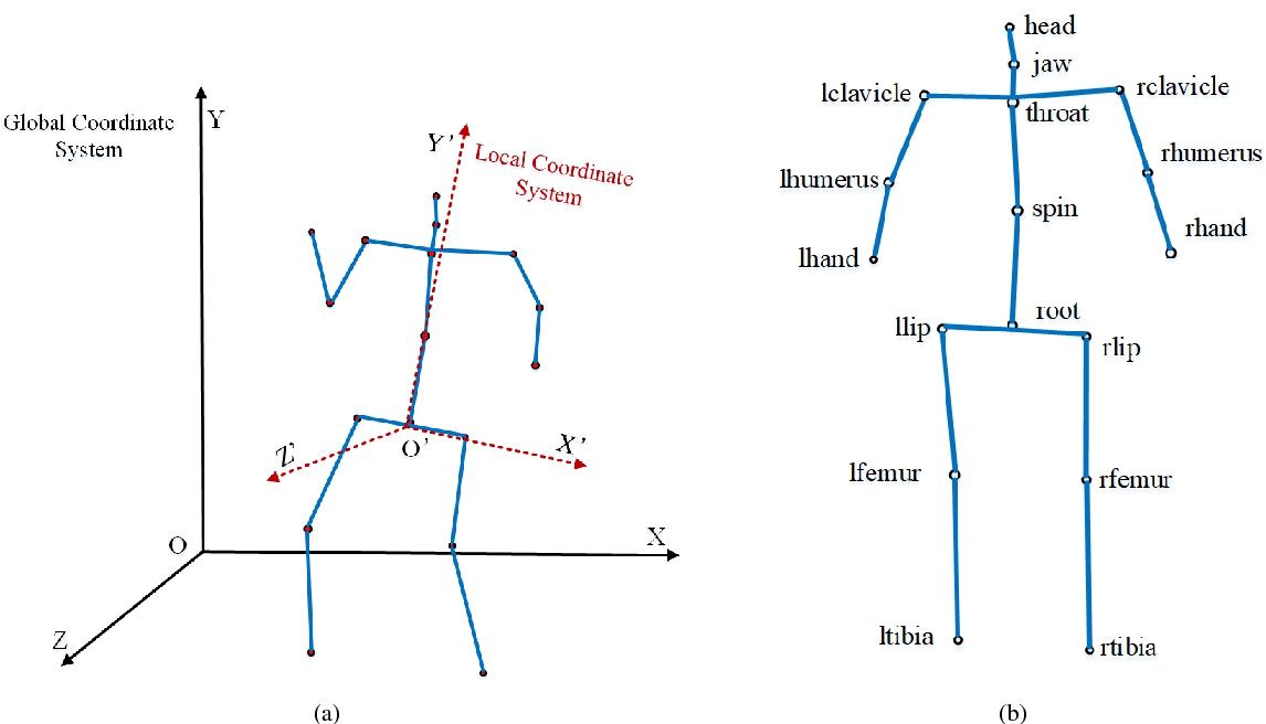 Figure 2 for Object Activity Scene Description, Construction and Recognition
