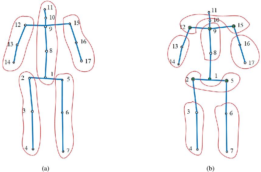 Figure 4 for Object Activity Scene Description, Construction and Recognition