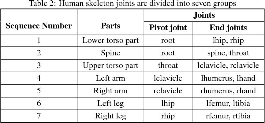 Figure 3 for Object Activity Scene Description, Construction and Recognition