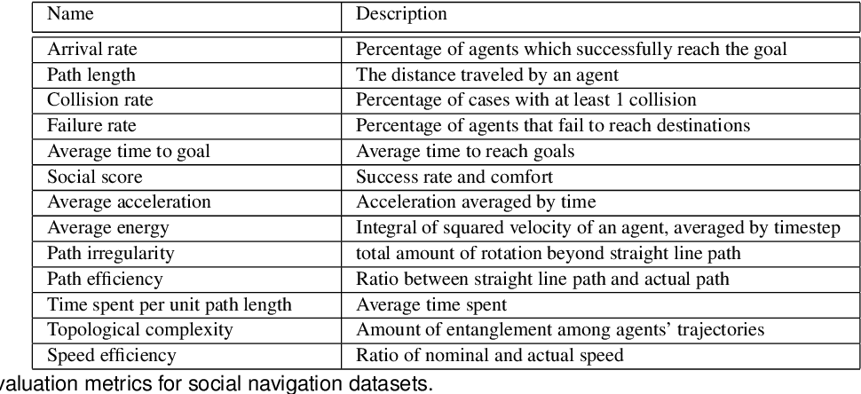Figure 2 for Core Challenges of Social Robot Navigation: A Survey