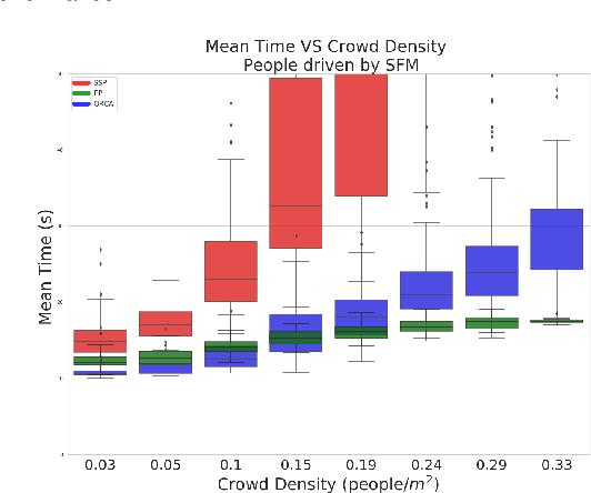 Figure 4 for Core Challenges of Social Robot Navigation: A Survey