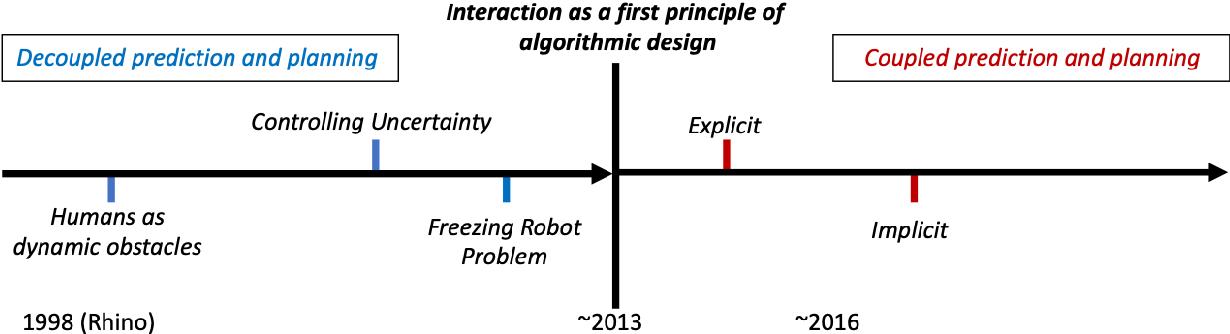 Figure 1 for Core Challenges of Social Robot Navigation: A Survey