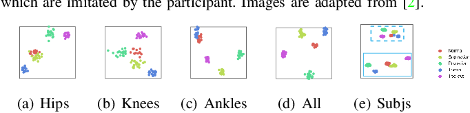 Figure 4 for Occlusion-Invariant Rotation-Equivariant Semi-Supervised Depth Based Cross-View Gait Pose Estimation