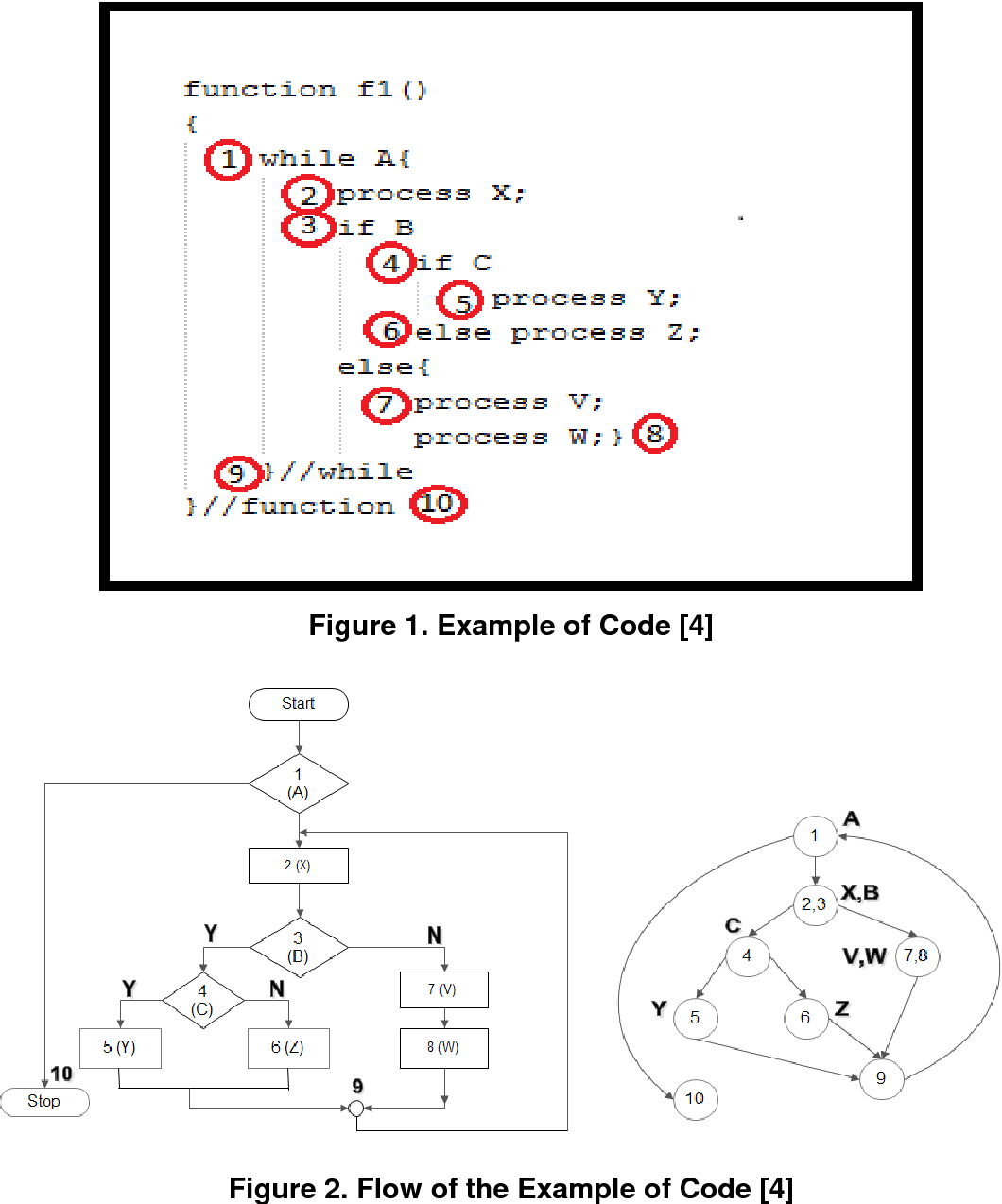 Figure 1 from Test Case Reduction Case Study for White Box Testing