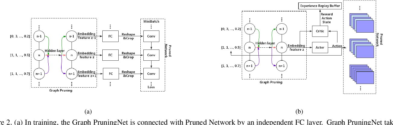 Figure 3 for Graph Pruning for Model Compression