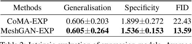 Figure 3 for MeshGAN: Non-linear 3D Morphable Models of Faces