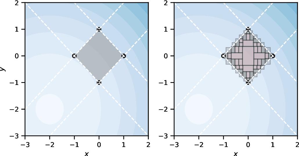 Figure 4 for SYMPAIS: SYMbolic Parallel Adaptive Importance Sampling for Probabilistic Program Analysis