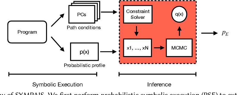 Figure 1 for SYMPAIS: SYMbolic Parallel Adaptive Importance Sampling for Probabilistic Program Analysis