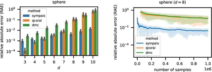 Figure 3 for SYMPAIS: SYMbolic Parallel Adaptive Importance Sampling for Probabilistic Program Analysis