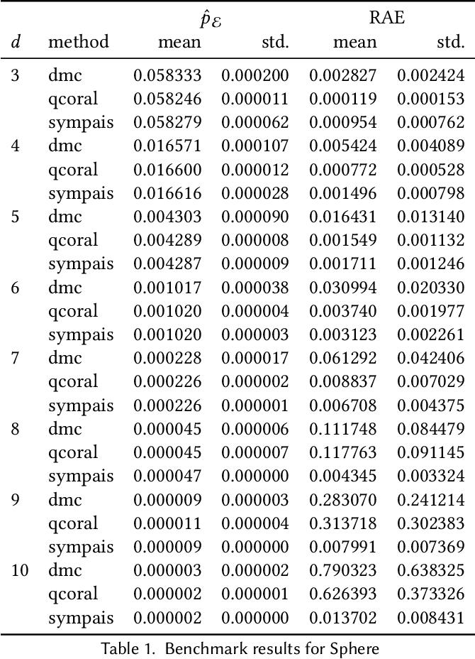 Figure 2 for SYMPAIS: SYMbolic Parallel Adaptive Importance Sampling for Probabilistic Program Analysis
