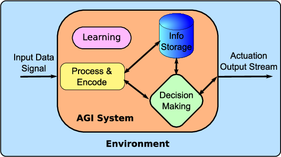 Figure 2 for Toward the Starting Line: A Systems Engineering Approach to Strong AI