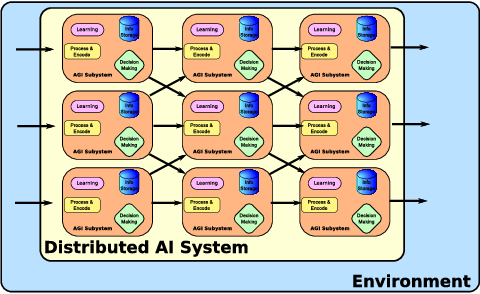 Figure 3 for Toward the Starting Line: A Systems Engineering Approach to Strong AI