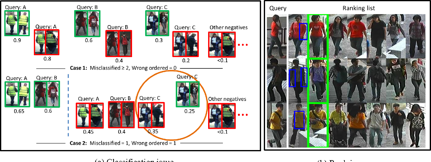 Figure 1 for A Multi-task Deep Network for Person Re-identification