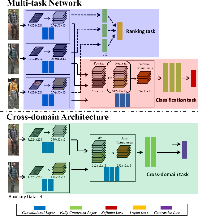 Figure 3 for A Multi-task Deep Network for Person Re-identification