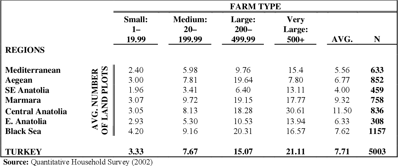 Table 2 from Small Is Beautiful: Evidence of an Inverse Relationship