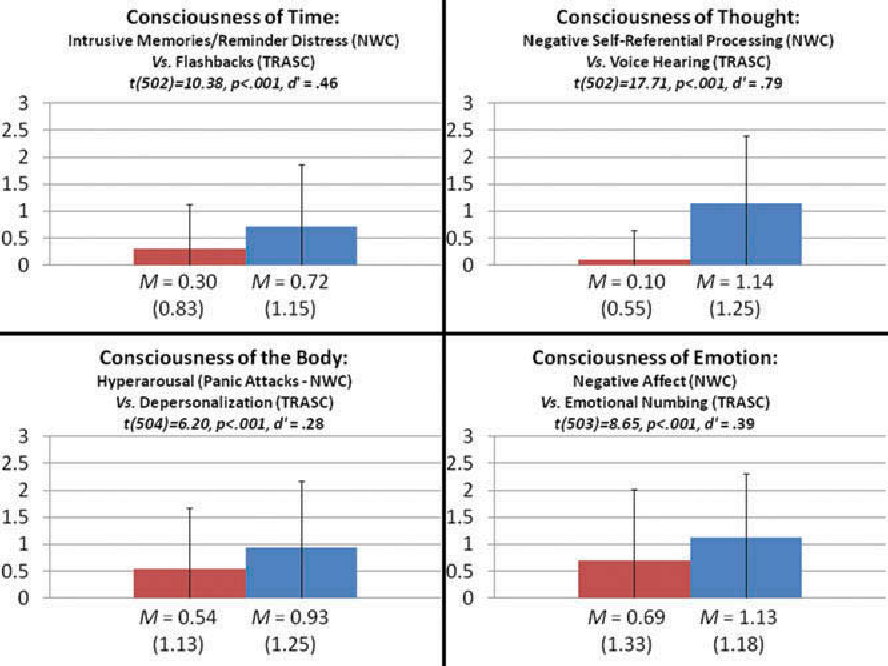 Figure 5 from Trauma-Related Altered States of Consciousness