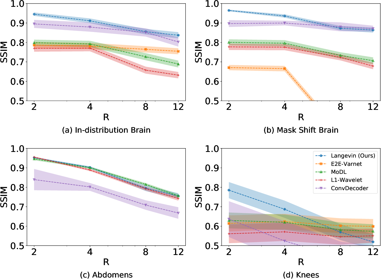 Figure 4 for Robust Compressed Sensing MRI with Deep Generative Priors