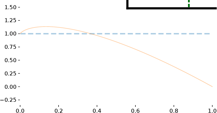 Figure 1 for On Focal Loss for Class-Posterior Probability Estimation: A Theoretical Perspective