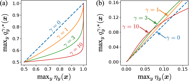 Figure 3 for On Focal Loss for Class-Posterior Probability Estimation: A Theoretical Perspective