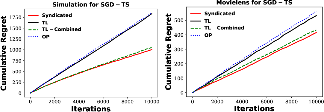 Figure 4 for Syndicated Bandits: A Framework for Auto Tuning Hyper-parameters in Contextual Bandit Algorithms