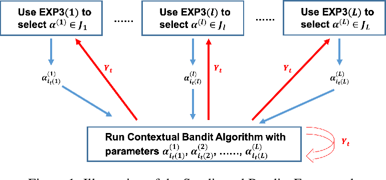 Figure 2 for Syndicated Bandits: A Framework for Auto Tuning Hyper-parameters in Contextual Bandit Algorithms
