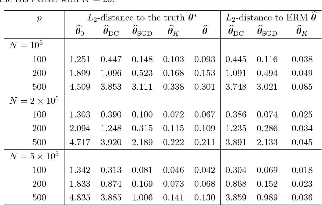 Figure 1 for First-order Newton-type Estimator for Distributed Estimation and Inference