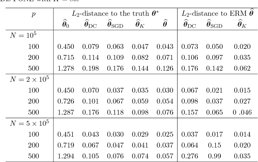 Figure 3 for First-order Newton-type Estimator for Distributed Estimation and Inference
