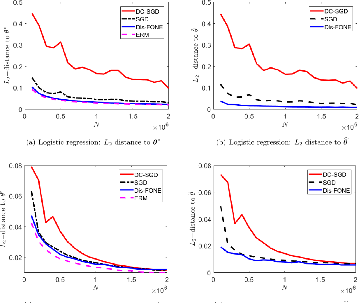 Figure 2 for First-order Newton-type Estimator for Distributed Estimation and Inference
