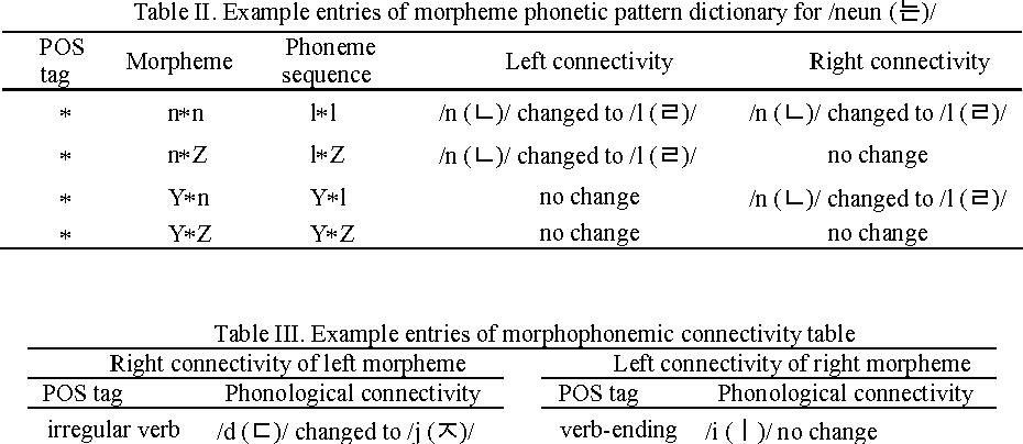 Table Ii From Morpheme Based Grapheme To Phoneme Conversion Using
