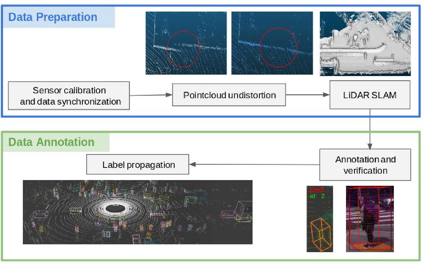 Figure 3 for The H3D Dataset for Full-Surround 3D Multi-Object Detection and Tracking in Crowded Urban Scenes